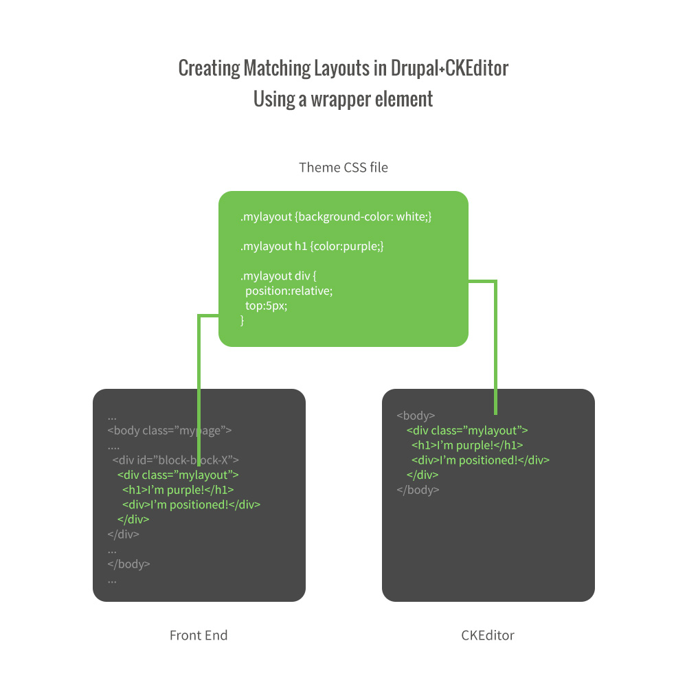 Drupal CKEditor Setup & Development Tutorial | Bitcookie